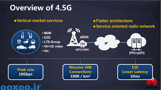 huawei-45g-overview