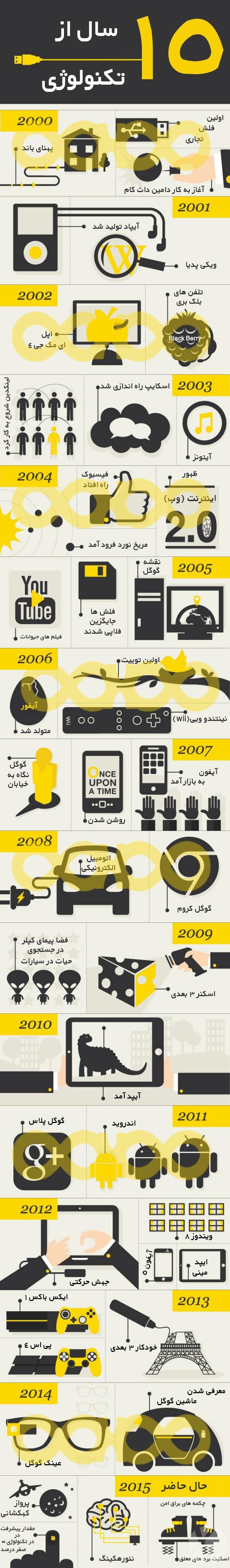 ۱۵-years-of-tech-1